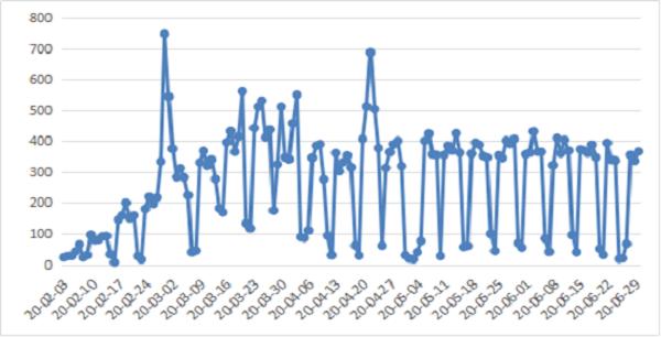 图2:上半年我省投资项目每日赋码数情况.png