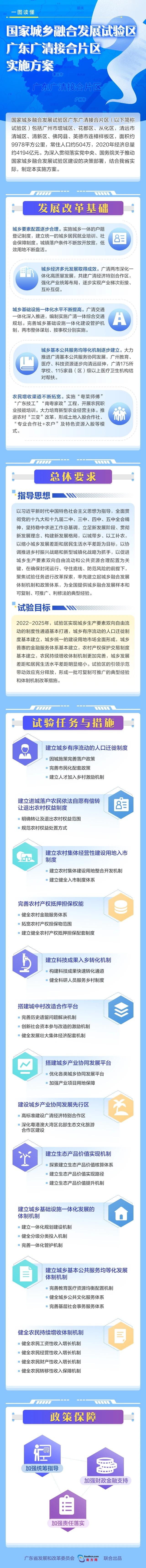 一图读懂-国家城乡融合发展试验区广东广清接合片区实施方案.jpg